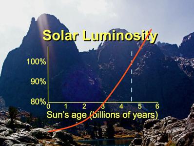 ทำความรู้จักกับ faint young sun paradox ปริศนาที่ยังไม่มีคำตอบโดยสมบูรณ์ |  ฉลาดคิดดอทคอม